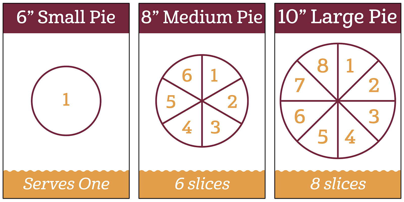 "10"" Large Pie– 8 pieces; 8"" Medium Pie – 6 pieces; 6"" Small Pie – 2 pieces"