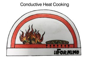 Conductive Heat Cooking
