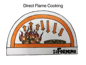 Direct Flame Cooking