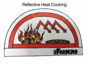 Reflective Heat Cooking