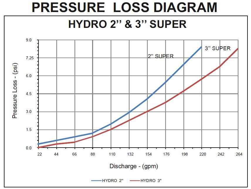 hydro-chart.jpg