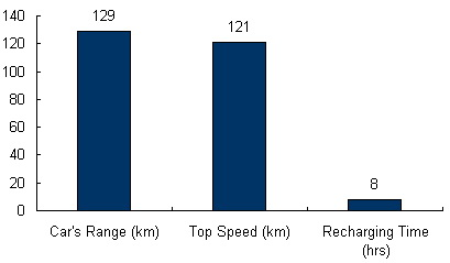 Charts/ev_charts/Azure_Dynamics_Transit_Connect_Electric.jpg