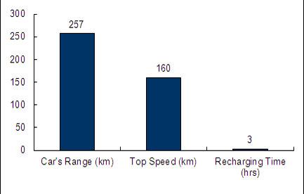 Charts/ev_charts/BMW_i3.jpg