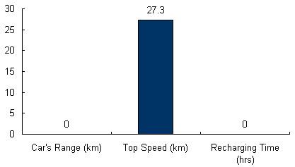 Charts/ev_charts/Club_Car_Transporter_4_Electric.jpg