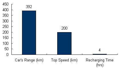 Charts/ev_charts/Tesla_Roadster.jpg