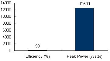 Charts/inverter_charts/danfoss_tlx_12.5k_chart.jpg