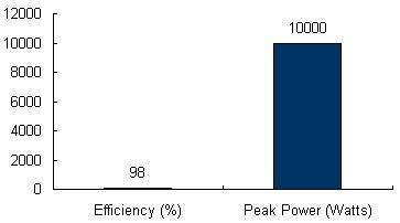 Charts/inverter_charts/danfoss_tlx_pro_10k_chart.jpg