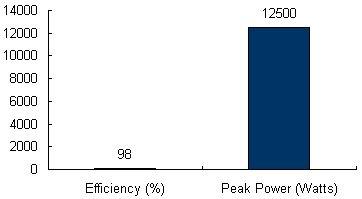 Charts/inverter_charts/danfoss_tlx_pro_12.5k_chart.jpg