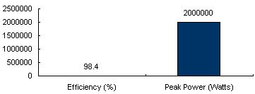 Charts/inverter_charts/siemens_sinvert_pvs2000_chart.jpg