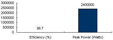 Charts/inverter_charts/siemens_sinvert_pvs2400_chart.jpg