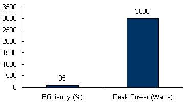 Charts/inverter_charts/sma_sb_3000_chart.jpg