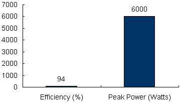 Charts/inverter_charts/victron_energy_multiplus_24-3000-70_chart.jpg