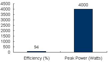 Charts/inverter_charts/victron_energy_multiplus_c12-2000-50_chart.jpg