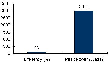 Charts/inverter_charts/victron_energy_multiplus_c24-1600-70_chart.jpg