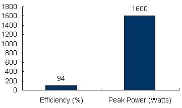 Charts/inverter_charts/victron_energy_multiplus_c24-800-16_chart.jpg