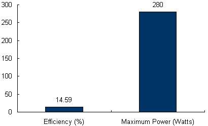Charts/solar_panel_charts/canadian_solar_chart/canadian_solar_maxpower_cs6x-280m_chart.jpg