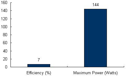 Charts/solar_panel_charts/powerbond_chart/powerbond_pvl-144.jpg