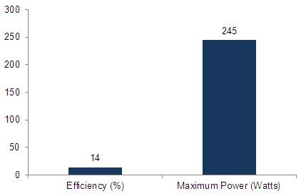 Charts/solar_panel_charts/rise_energy_chart/risen_energy_syp245s-m.jpg