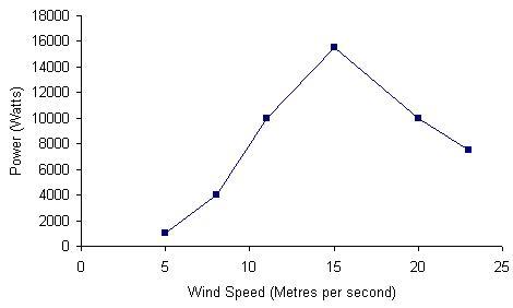 aquitaine-aerogenerateurs-wm-10000-chart.jpg
