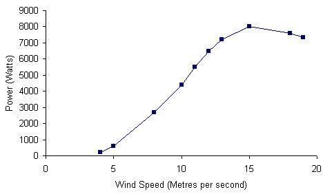aquitaine-aerogenerateurs-wm-5000-chart.jpg