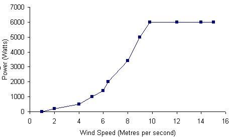 c-f-green-energy-cf-6d-chart.jpg