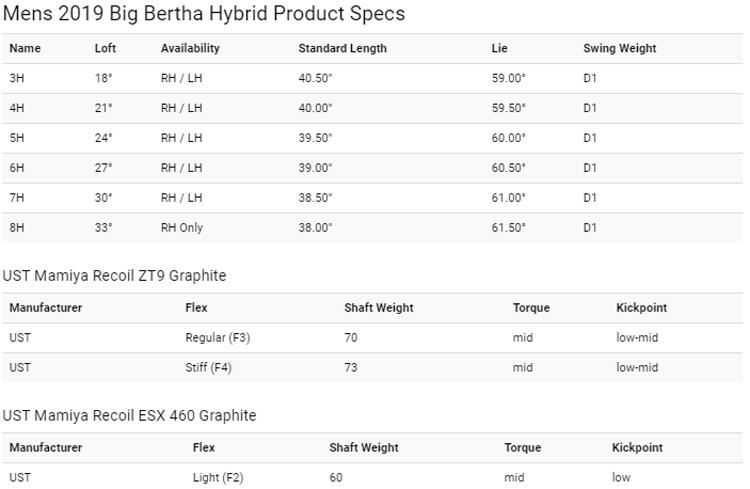 callaway-big-bertha-hybrid-2019-specs.jpg