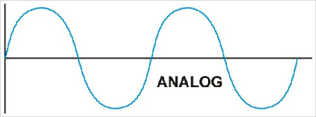 Analog to from Digital Audio Conversion - ADC DAC