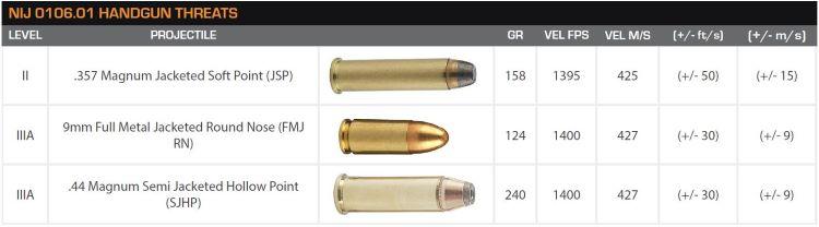 nij-0106.01-handgun-threats.jpg