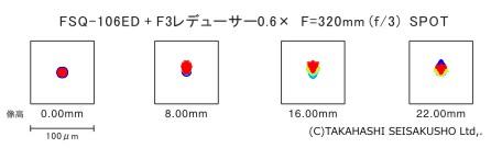 fsq106ed-with-f3-reducer-spot-size.jpg