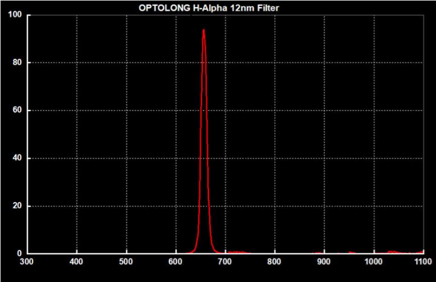 h-alpha-12nm-transmission.png