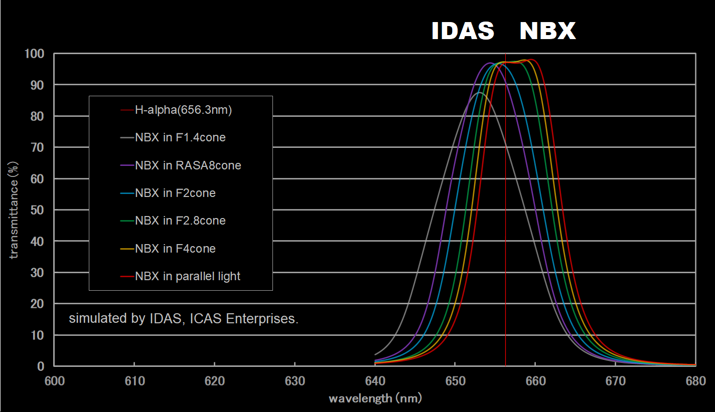 IDAS NBX Transmission Curve Ha Zoom In
