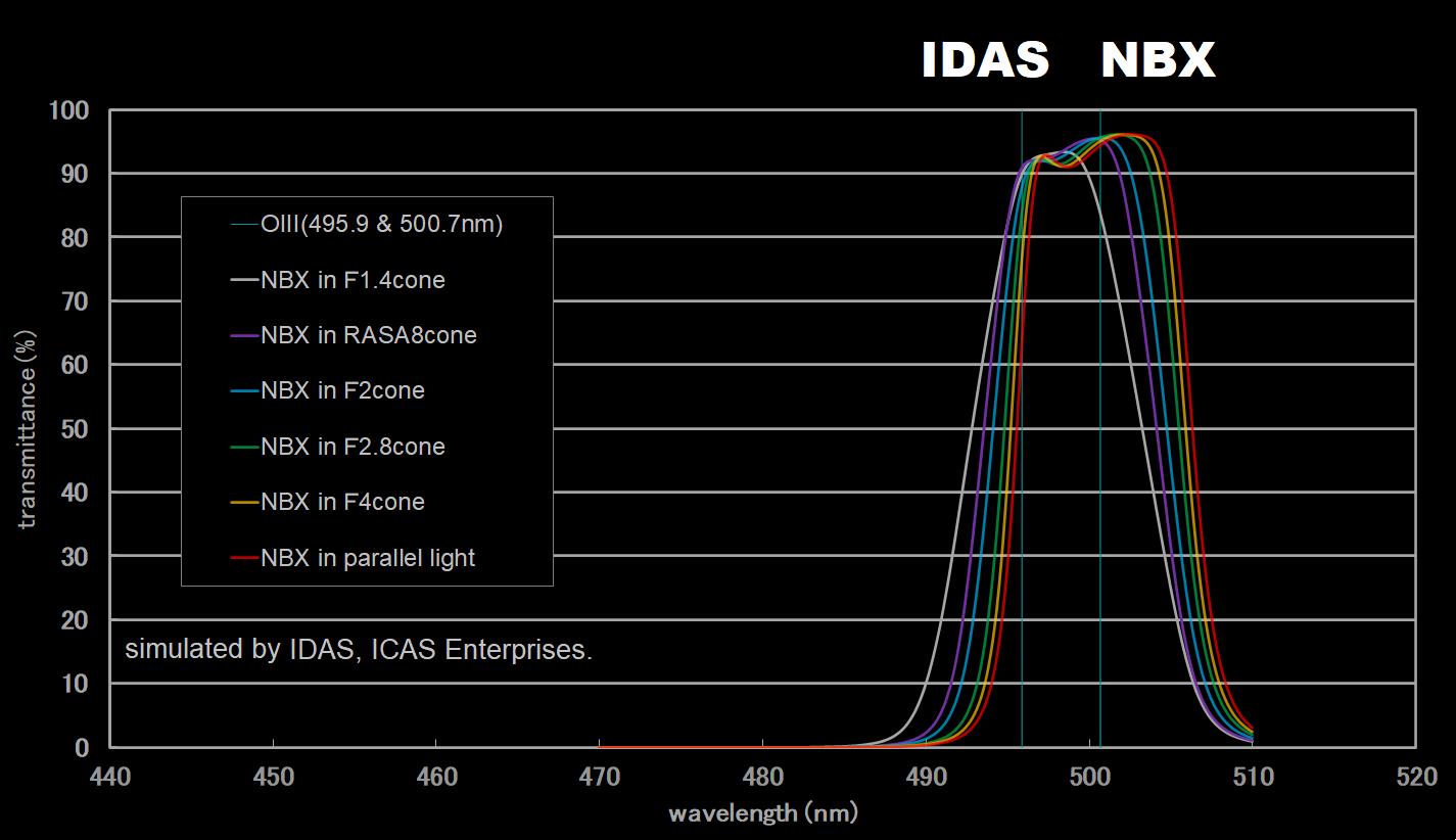 IDAS NBX Transmission Curve O-III Zoom In