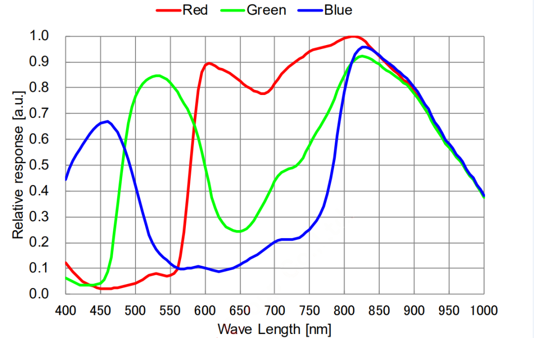 qhy5-iii-462c-quantum-efficiency.png
