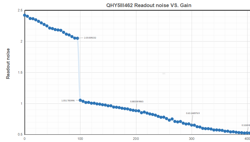 qhy5-iii-462c-read-noise-01.png