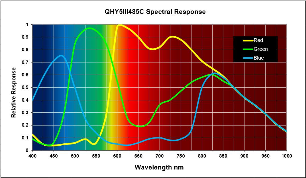 qhy5-iii-485c-qe-quantum-efficiency.png