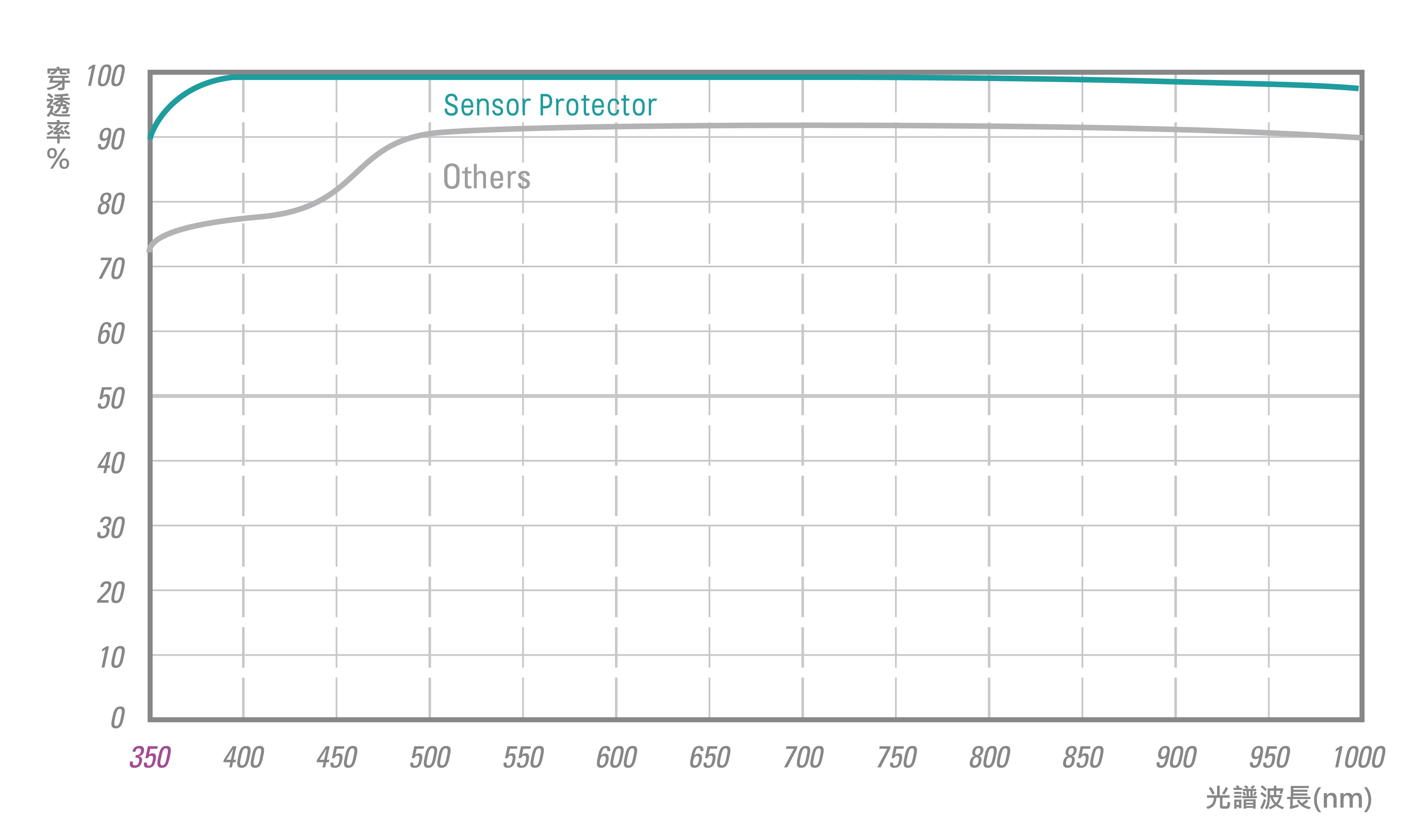 sensor-protector-spectrum-cn-01.jpg