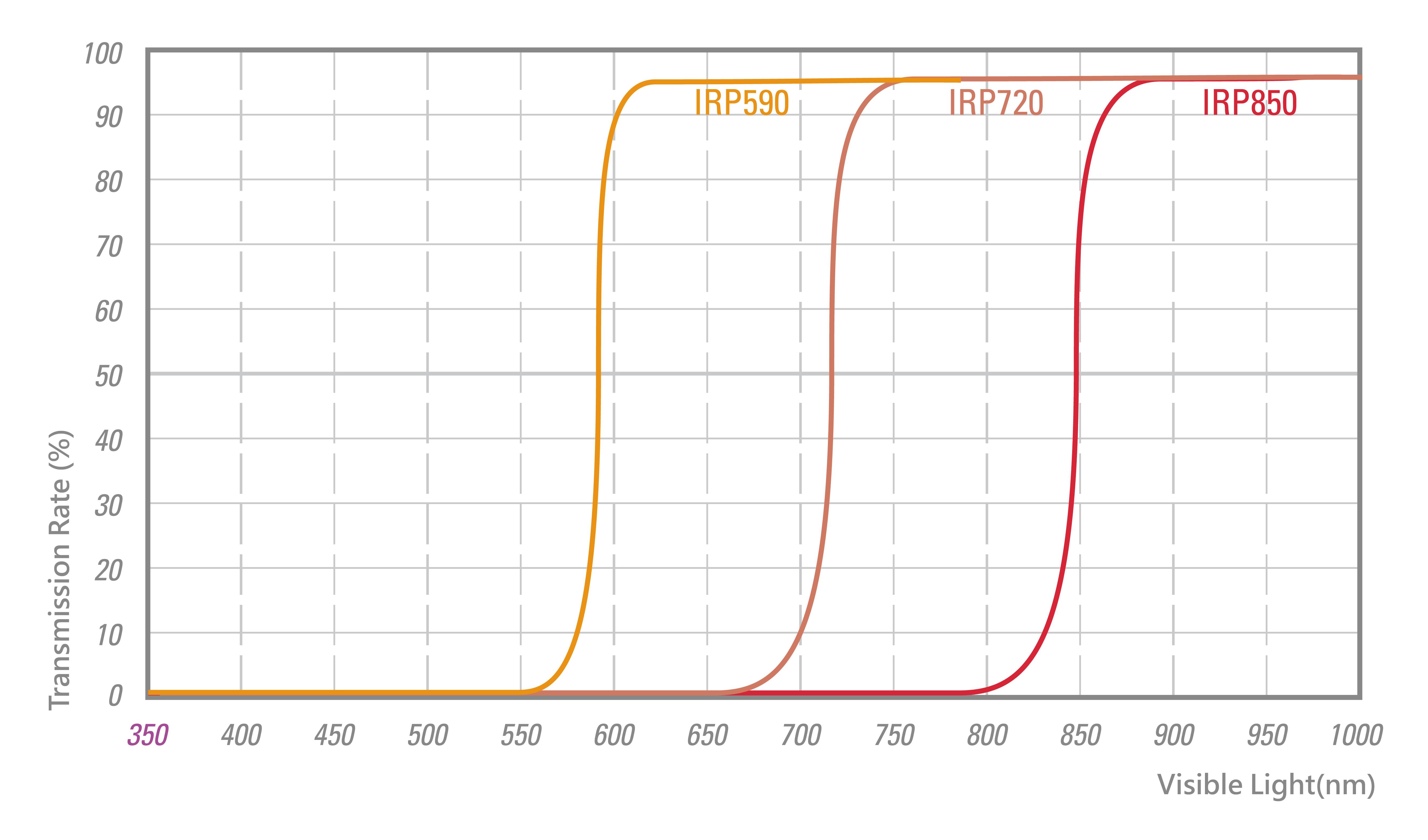 stc-ir-pass-spectrum-en.jpg