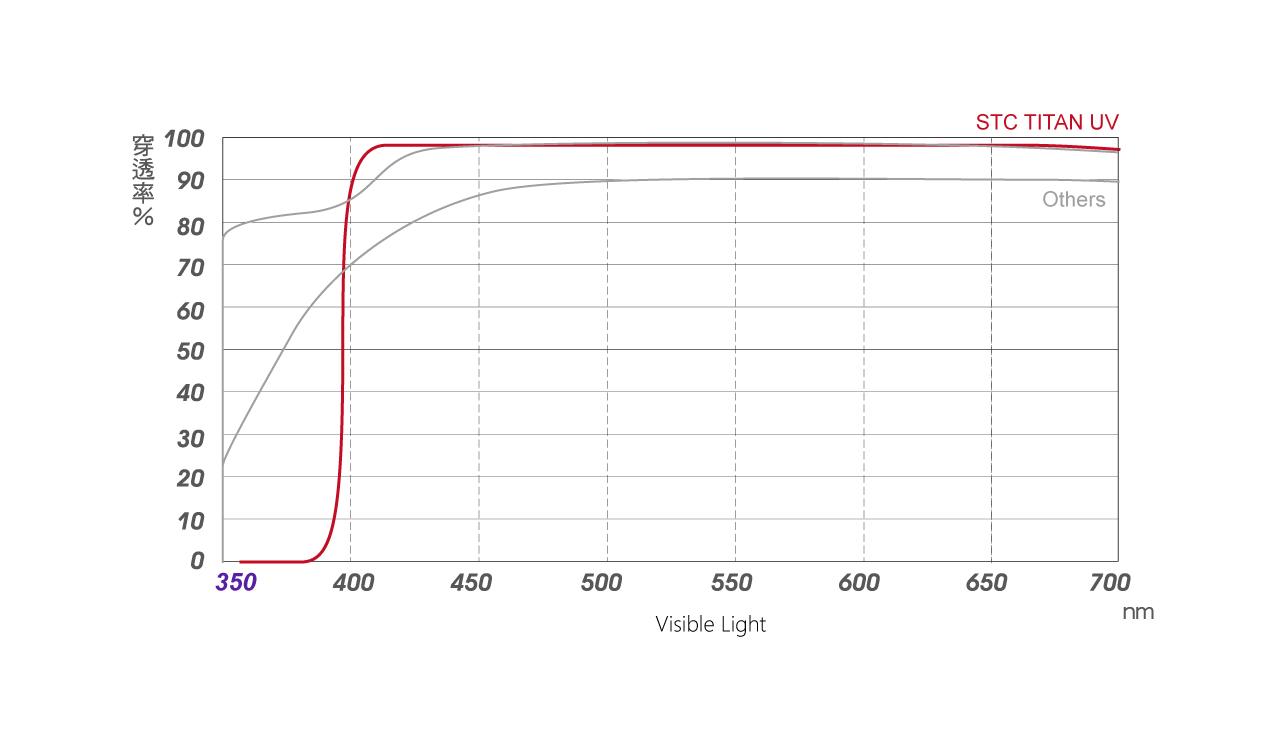 titan-uv-spectrum.jpg