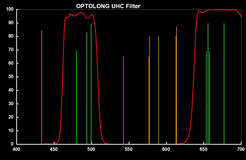 Optolong 1.25UHC Light Pollution Filter