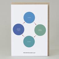 'Reincarnation Loop' Card