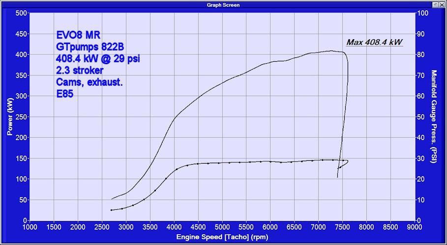 evo-8mr-gt-pumps-822b-e85-smaller.jpg