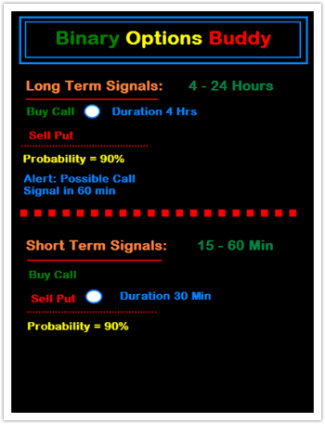 Built in Probability Meter-The Ultimate Trading System