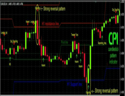 This powerful software will give you all the benefits of candlestick reading without you having to spend months and months learning the techniques.  All you need to do is attach the software to any chart and it will automatically show you candlestick patterns, and even play an alert sound once the pattern occurs!  So forget watching charts all day long!  CPI helps you understand the latest market information…IN REAL TIME…as it happens, so you'll never miss a profitable trade ever again.
