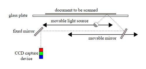 scanner functionality