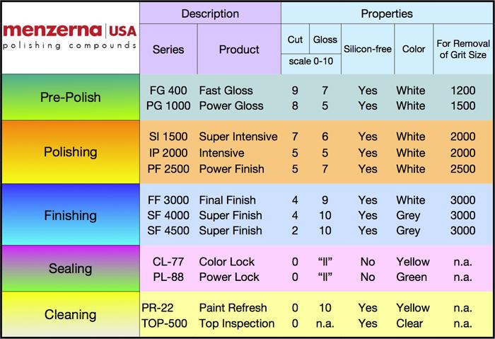 menzerna-chart.jpg