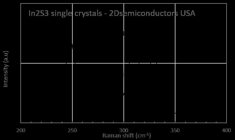 in2s3-raman-spectrum.png