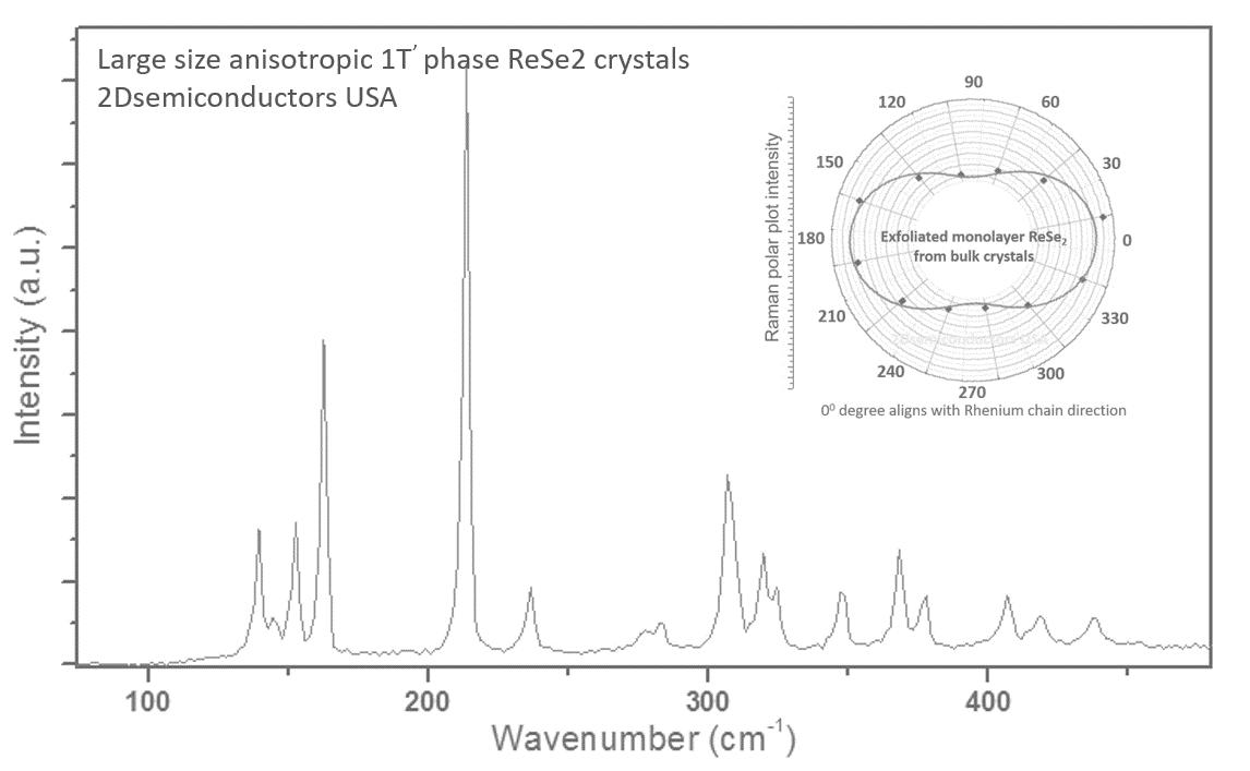 rese2-raman-spectrum-ii.png