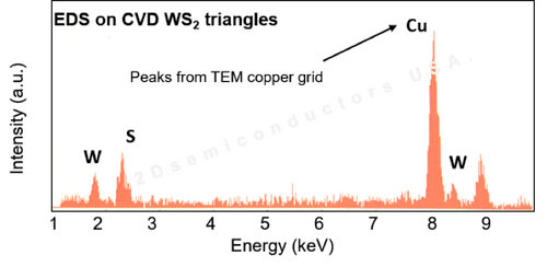Energy dispersive X-ray spectroscopy (EDX) characterization on CVD grown full area coverage WS2 on sapphire confirming W:S 1:2 ratios