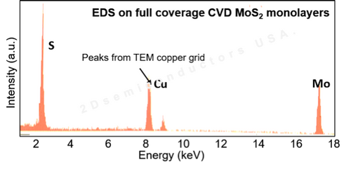 Energy dispersive X-ray spectroscopy (EDX) characterization on CVD grown full area coverage monolayer MoS2 on c-cut sapphire confirming Mo:S 1:2 ratios