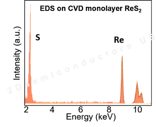 Energy dispersive X-ray spectroscopy (EDX) characterization on CVD grown full area coverage monolayer ReS2 on c-cut sapphire